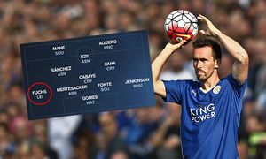 Christian Fuchs of Leicester during the Barclays Premier League match between Norwich and Leicester / Bild: (c) imago/BPI (imago sportfotodienst)